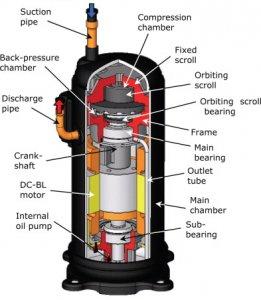 Compressor overheating error and low valve temperature error