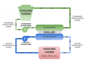 1-How Does A Chiller Unit Work