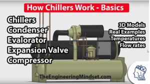 Figure 2 Functioning of a Chiller