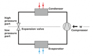 Figure 3 Components of a Refrigeration System
