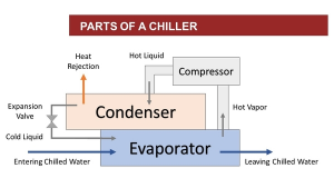 Figure 4 Components Of Chiller