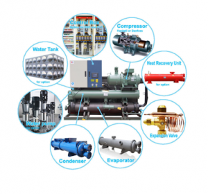 Figure 4 Components of a Process Chiller