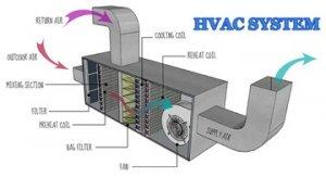Figure 5 HVAC System