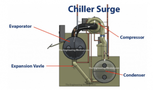 Figure 6 Chiller Surge