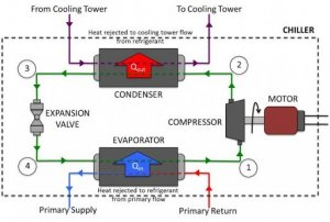 Working of an Industrial Water Chiller