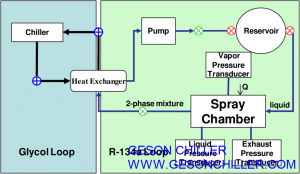 Figure 1 Glycol Cooling System