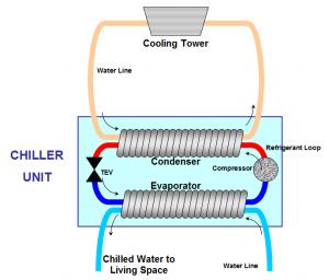 chiller ac unit diagram