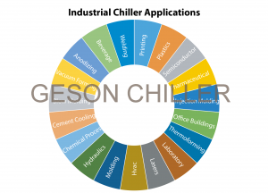 Industrial Water Chiller System Applications