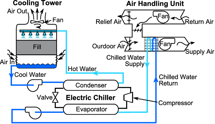 Schematic-of-a-typical-chilled-water-system