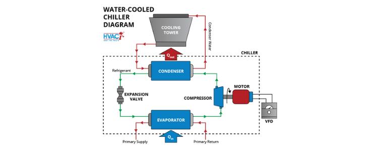 water chiller working principle