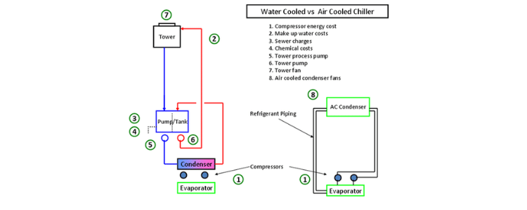 Air Cooled Chiller vs Water Cooled Chiller