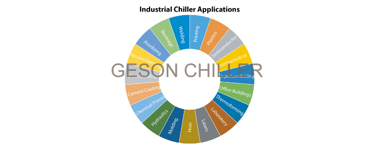 Industrial Water Cooled Screw Chiller Application