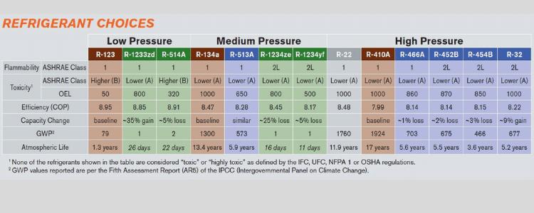 Refrigerant-Choices-Chart