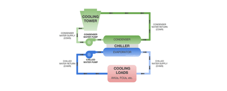 The Water Cooled Chiller Diagram