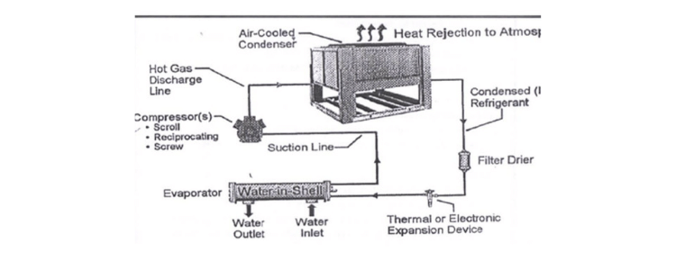 air cooled chiller working principle