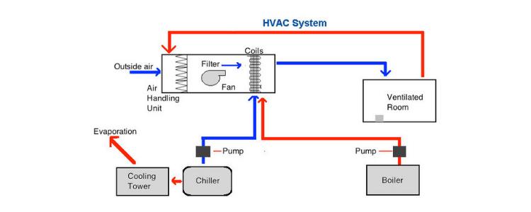 chiller boiler system
