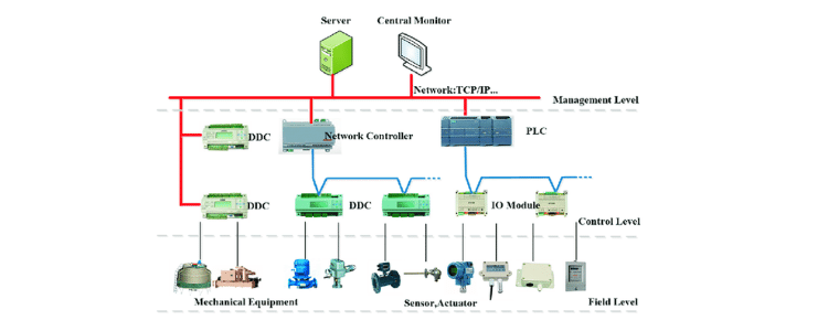 chiller plant management system