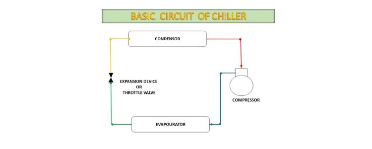 HVAC chiller system diagram