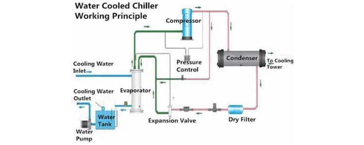 chiller unit working