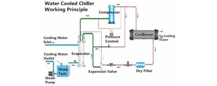 water cooled chiller system working principle
