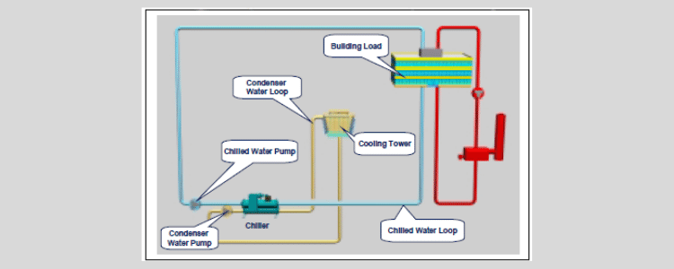 water cooled process chiller connection details