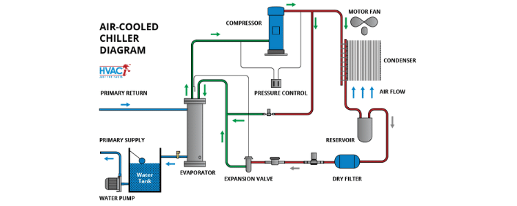 Air Cooled Scroll Chiller Working Principle