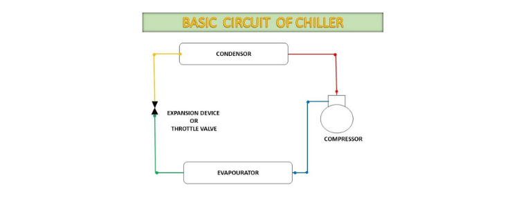 Chiller System Diagram