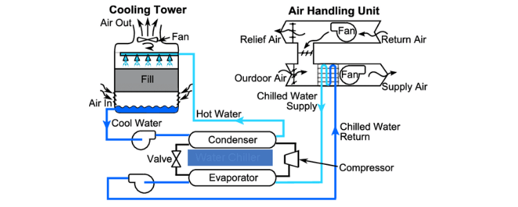 components of a scroll type chiller